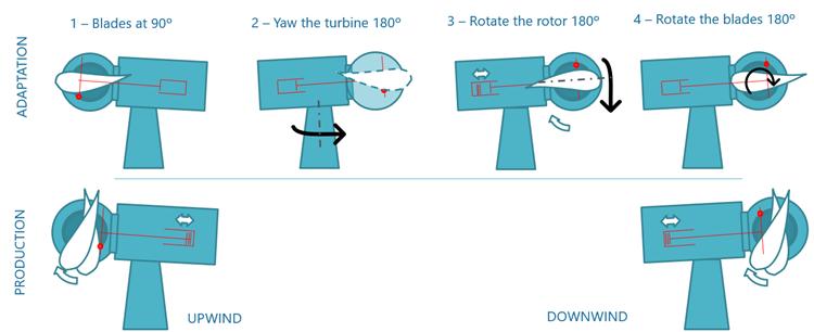 Processo de adaptação de eólica a favor do vento