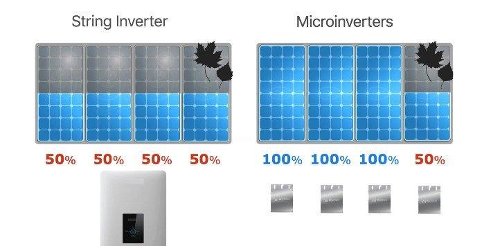 Escolher o melhor inversor para o Sistema Solar Fotovoltaico