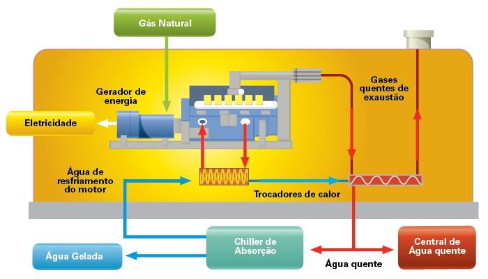 Exemplo de Aproveitamento através de Cogeração de Energia
