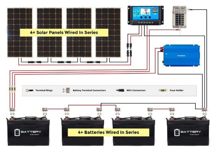 Esquema de ligação de baterias instaladas num sistema de painéis solares fotovoltaicos