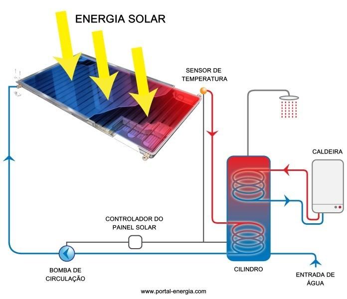 Esquema simplificado sistema solar térmico