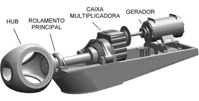 Esquema simplificado de Turbina Eólica