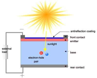 Estrutura de uma Célula Solar