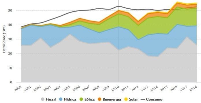 Produção energia elétrica Portugal
