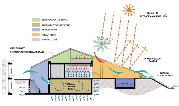 Exemplo habitação com energia solar ativa e passiva
