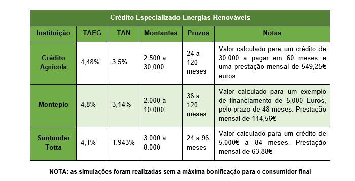 financiamento-credito-energia-solar-autoconsumo