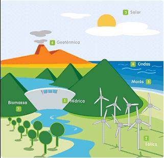 Ilustração com fontes de energias renováveis