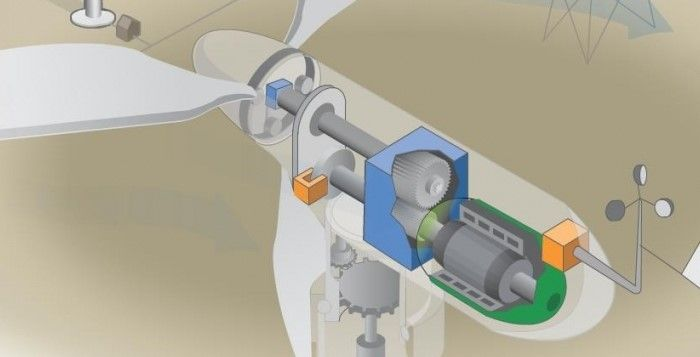 funcionamento-de-um-aerogerador
