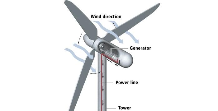 funcionamento-de-um-aerogerador-esquema-geral