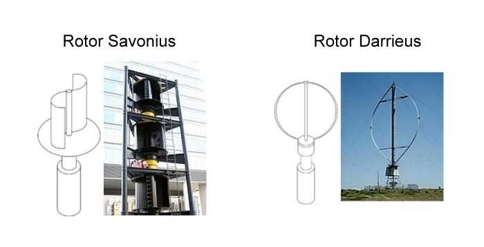 funcionamento-de-um-aerogerador-savonius-darrieus