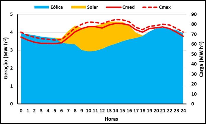 Soma da produção média horária de energia fotovoltaica e eólica