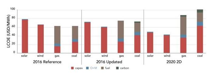 grafico-carbono