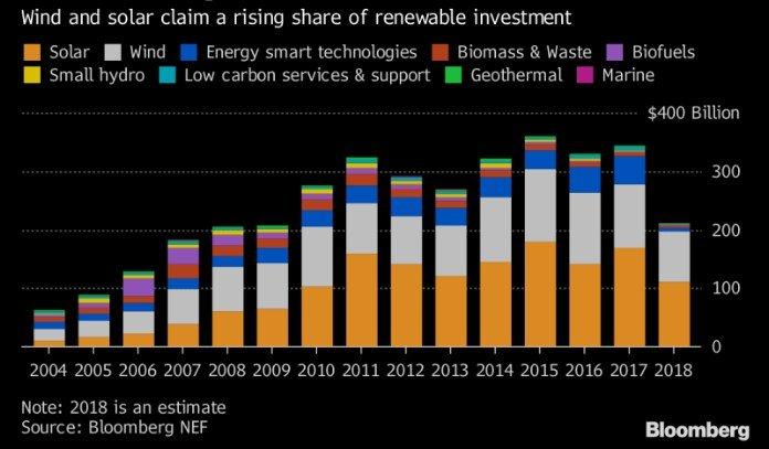 Gráfico Comparativo Investimentos Energias Renováveis