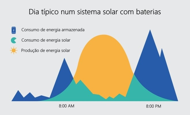 Produção Vs Consumo de sistema solar fotovoltaico com baterias