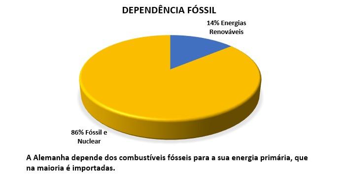 Alemanha e a dependência fóssil