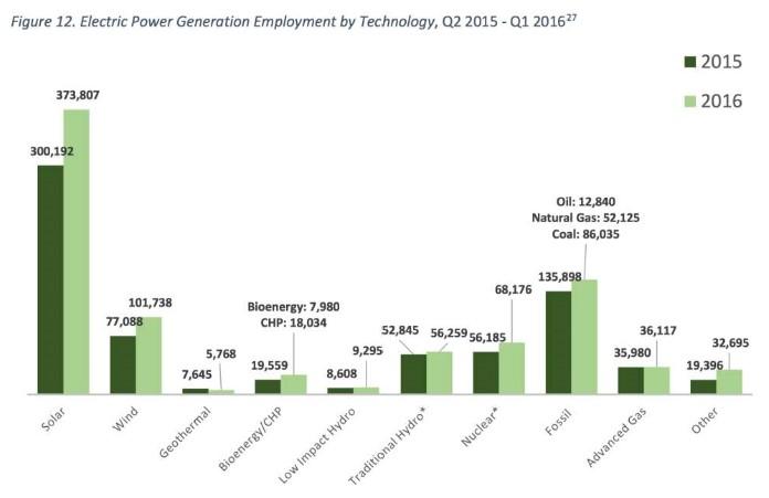 grafico-empregos-energia-solar-eua