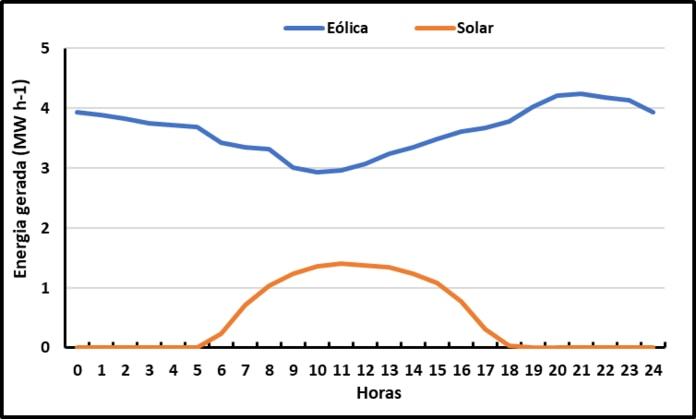 Produção média horária de energia fotovoltaica e eólica no mês de janeiro de 2020