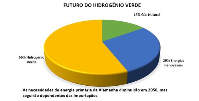 O futuro será mesmo o Hidrogénio?