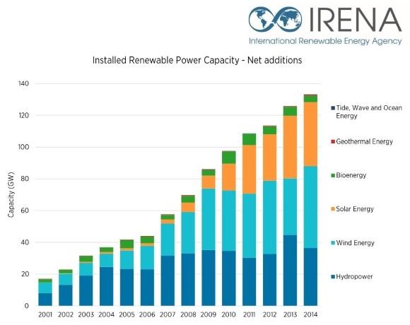 Gráfico evolução Energias Renováveis 2001-2014 - IRENA