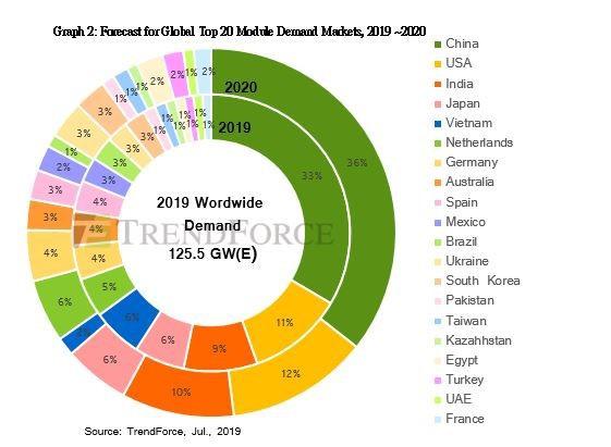 Procura Mundial por Painéis Solares Fotovoltaicos