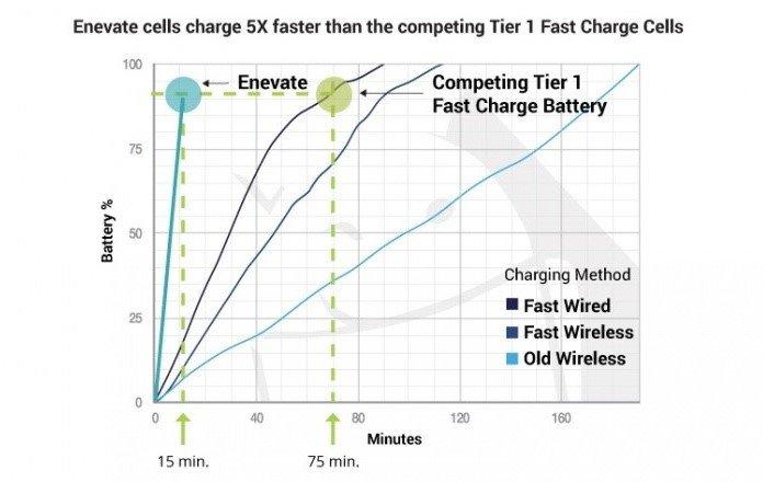 Gráfico - Comparação de Tempos de carregamento de baterias