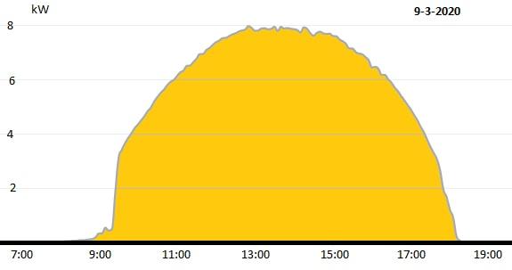 Curva de geração de energia fotovoltaica em um dia de insolação plena