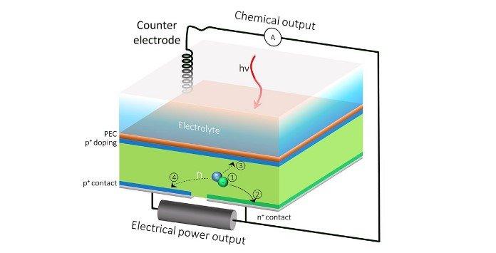 HEPV - Célula Fotovoltaica e Voltaica Híbrida