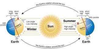 Inclinação do Painel Solar