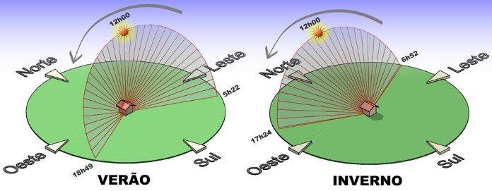 IInclinação Painel Solar Fotovoltaico - Verão / Inverno
