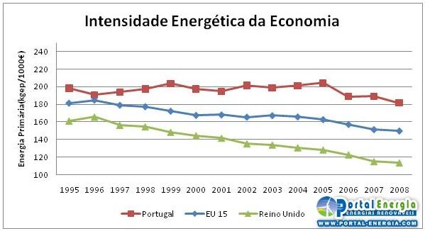 Intensidade Energética (primária) da Economia