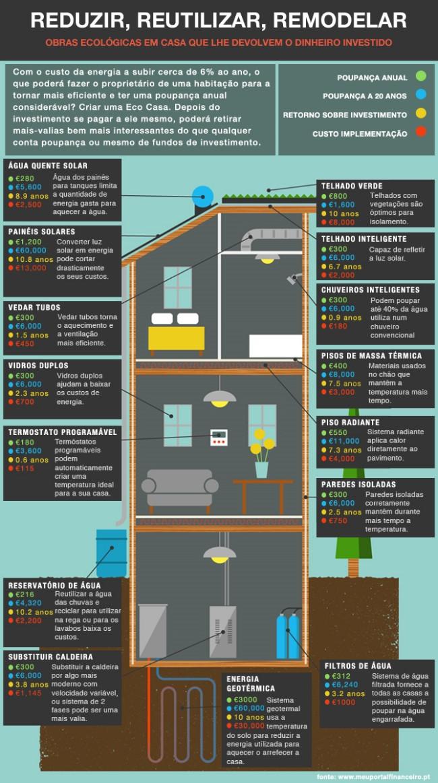 investimentos-ecologicos-em-casa