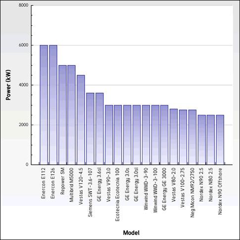 Largest Wind Turbine Graph
