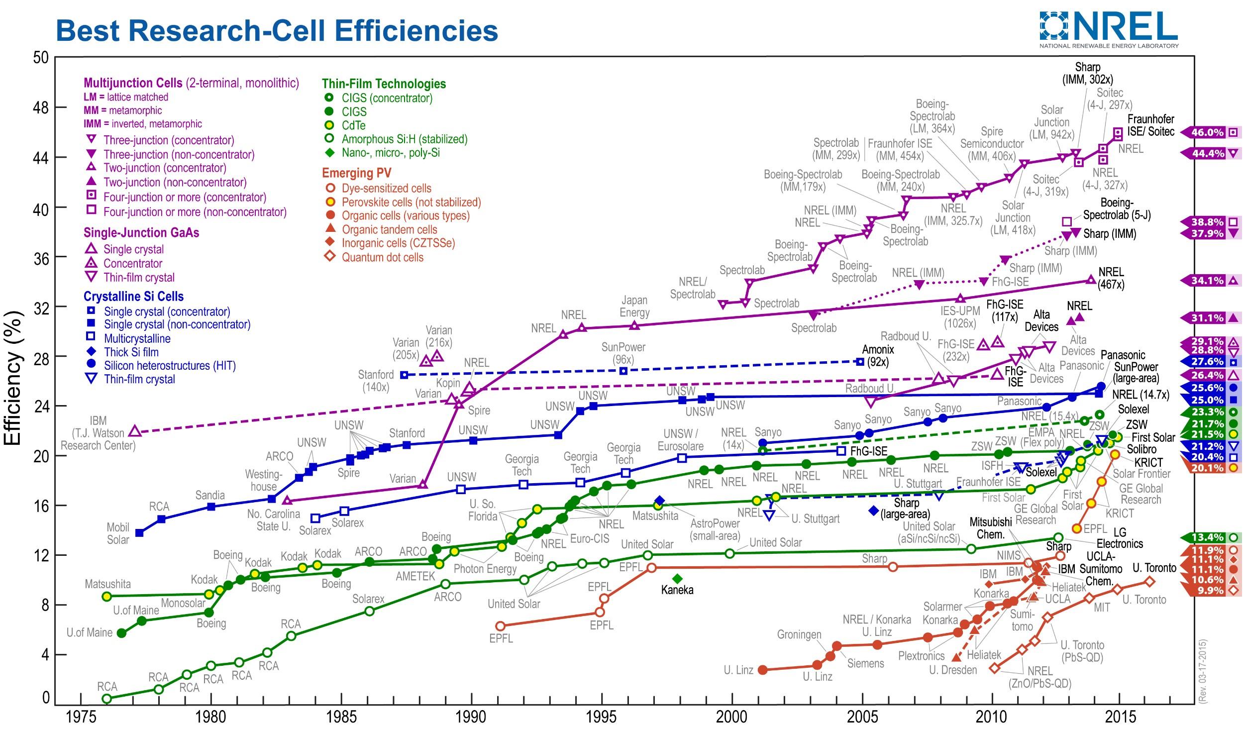 lista-eficiencias-paineis-solares-fotovoltaicos