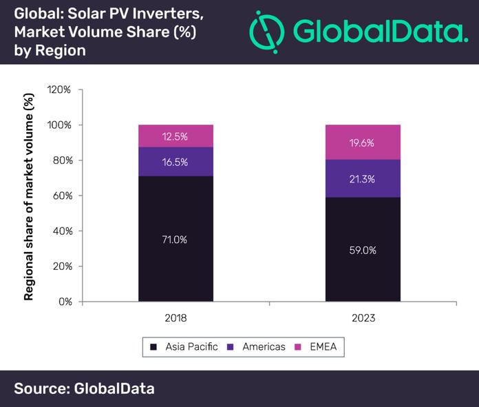 Mercado de Microinversores - Painéis Solares Fotovoltaicos