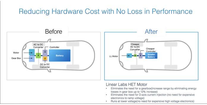 Motor HET - Linear Labs