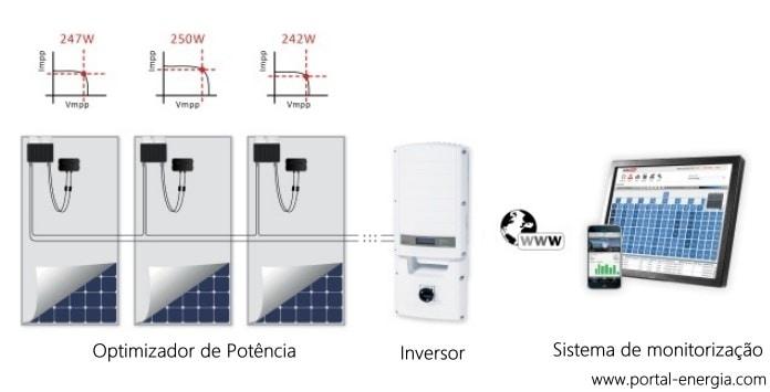 Optimizador de potência para Painéis Solares Fotovoltaicos