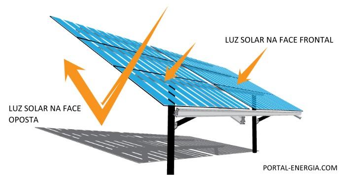 Painéis Solares Bifaciais
