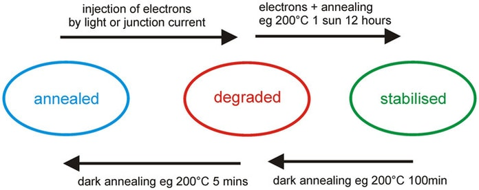 Efeito LID nos painéis solares