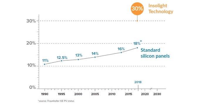 Eficiência Painéis Solares Fotovoltaicos - Tecnologia Insolight