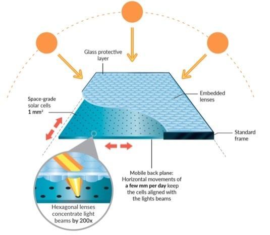 Painéis Solares Fotovoltaicos - Insolight