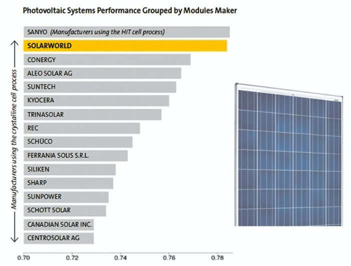painel-solar-solarworld-grafico