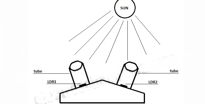 Posição dos LDR no controlador Solar