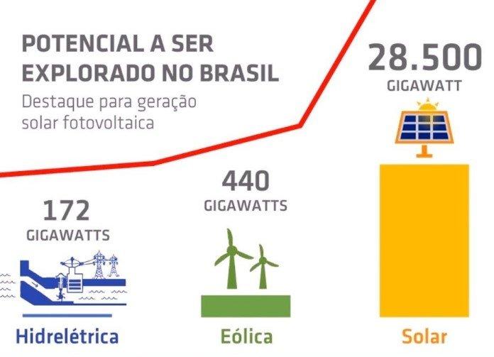 Potencial crescimento - Energias Renováveis no Brasil