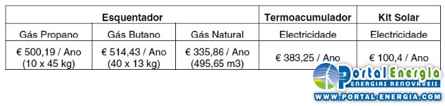 poupanca-energia-termica