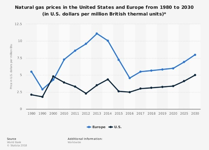 Comparação preço Gás Natural Europa-EUA (1980-2030)