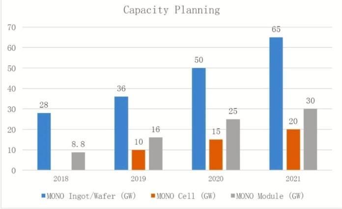 Evolução da Produção de Painéis Solares Fotovoltaicos