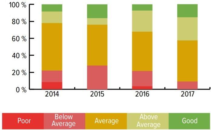 Evolução da Qualidade dos Painéis Solares