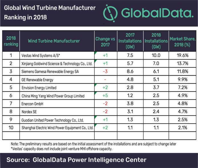 Ranking Mundial Fabricantes Turbinas Eólicas 2018