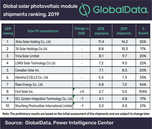 Ranking Mundial - Fabricantes Painéis Solares Fotovoltaicos