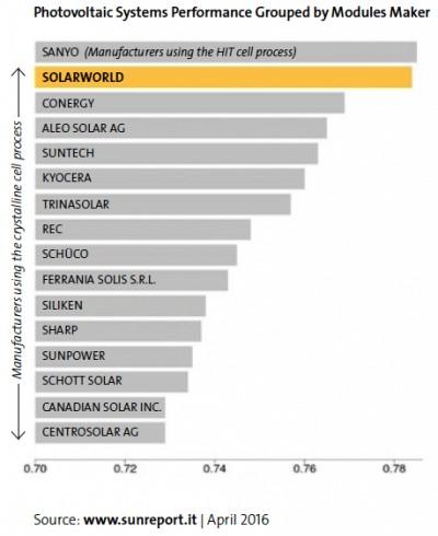 Performance dos rendimentos de Painéis Solares Fotovoltaicos